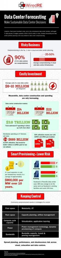 WiredRE Data Center Forecasting Q4 2014