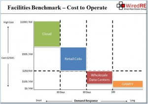 Data center cost to operate