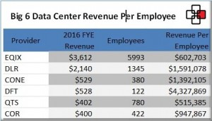 Big 6 Data Center Revenue Per Employee