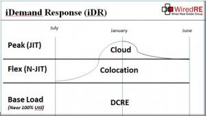 demand response 2